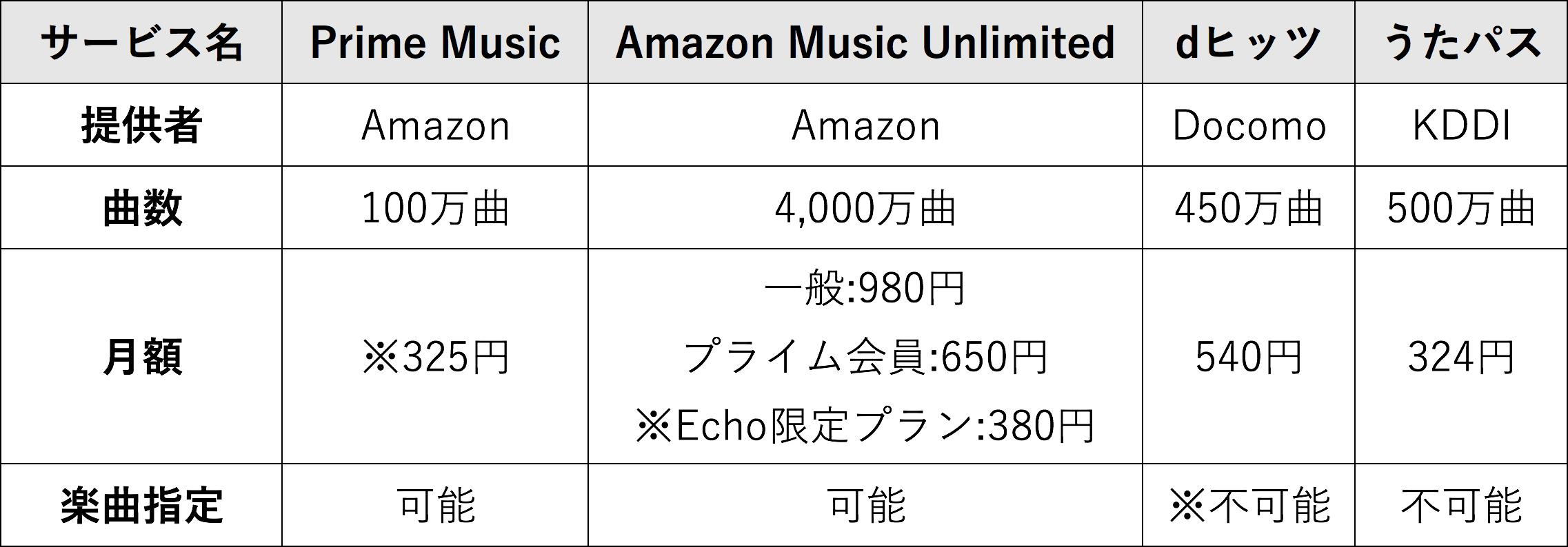 Amazon Echo、音楽配信サービス