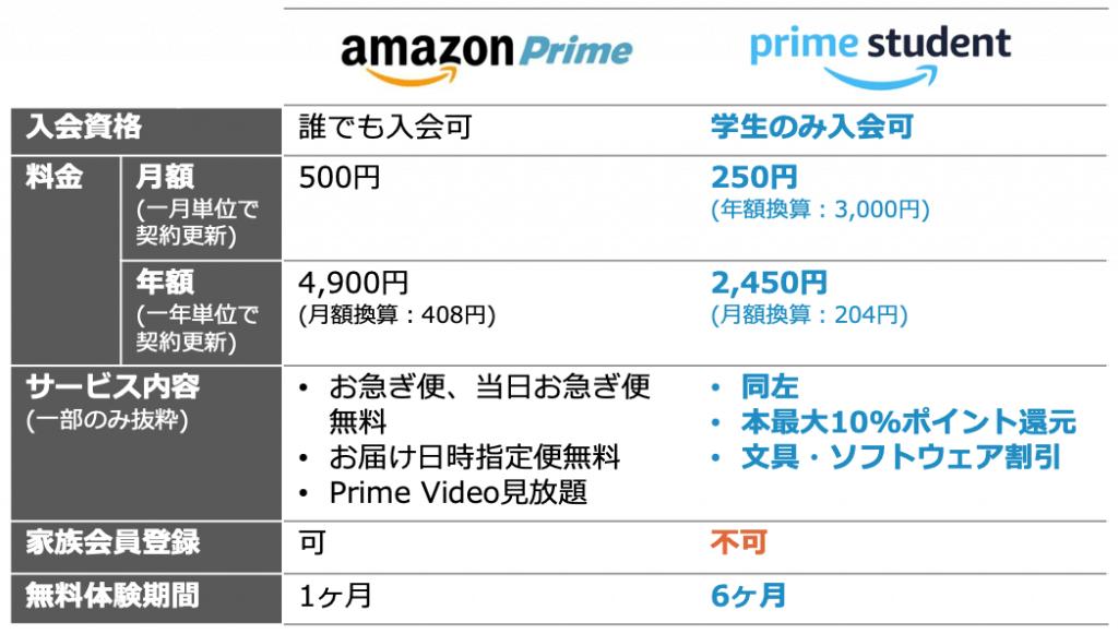 Amazonプライム-学生版-違い-1