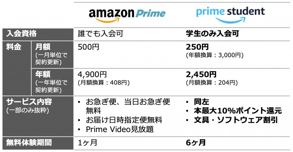 Amazonプライム-学生版-違い
